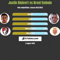 Justin Kluivert vs Breel Embolo h2h player stats
