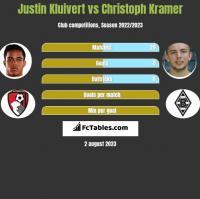 Justin Kluivert vs Christoph Kramer h2h player stats