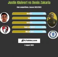 Justin Kluivert vs Denis Zakaria h2h player stats