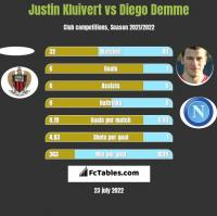 Justin Kluivert vs Diego Demme h2h player stats