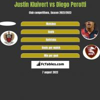 Justin Kluivert vs Diego Perotti h2h player stats