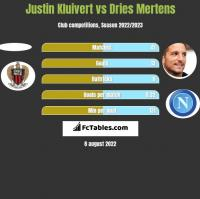 Justin Kluivert vs Dries Mertens h2h player stats