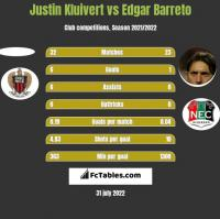 Justin Kluivert vs Edgar Barreto h2h player stats