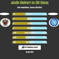 Justin Kluivert vs Elif Elmas h2h player stats