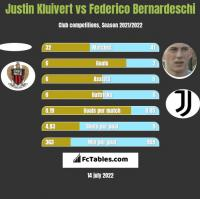 Justin Kluivert vs Federico Bernardeschi h2h player stats