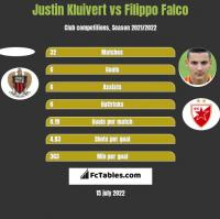 Justin Kluivert vs Filippo Falco h2h player stats
