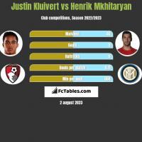 Justin Kluivert vs Henrik Mkhitaryan h2h player stats