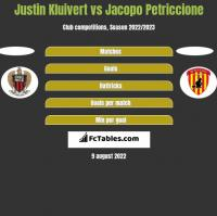 Justin Kluivert vs Jacopo Petriccione h2h player stats