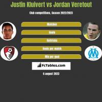 Justin Kluivert vs Jordan Veretout h2h player stats