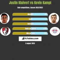 Justin Kluivert vs Kevin Kampl h2h player stats