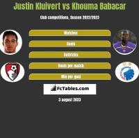 Justin Kluivert vs Khouma Babacar h2h player stats