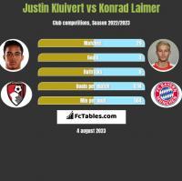 Justin Kluivert vs Konrad Laimer h2h player stats