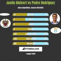 Justin Kluivert vs Pedro Rodriguez h2h player stats