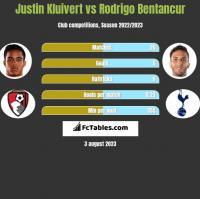 Justin Kluivert vs Rodrigo Bentancur h2h player stats