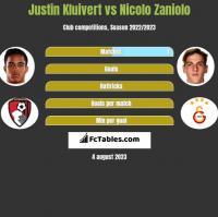 Justin Kluivert vs Nicolo Zaniolo h2h player stats