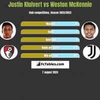 Justin Kluivert vs Weston McKennie h2h player stats
