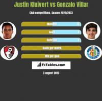 Justin Kluivert vs Gonzalo Villar h2h player stats