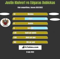 Justin Kluivert vs Edgaras Dubickas h2h player stats
