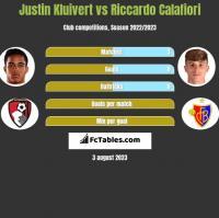 Justin Kluivert vs Riccardo Calafiori h2h player stats