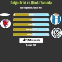 Daigo Ariki vs Hiroki Yamada h2h player stats