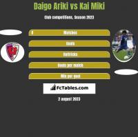 Daigo Ariki vs Kai Miki h2h player stats