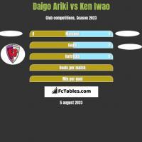 Daigo Ariki vs Ken Iwao h2h player stats