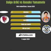 Daigo Ariki vs Kosuke Yamamoto h2h player stats