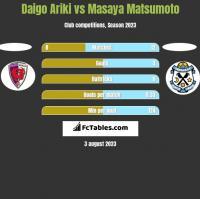 Daigo Ariki vs Masaya Matsumoto h2h player stats