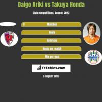 Daigo Ariki vs Takuya Honda h2h player stats