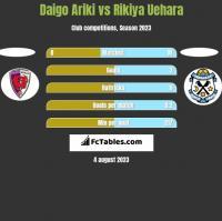 Daigo Ariki vs Rikiya Uehara h2h player stats
