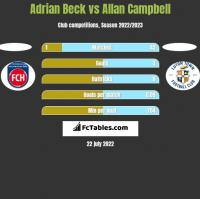 Adrian Beck vs Allan Campbell h2h player stats