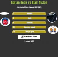 Adrian Beck vs Blair Alston h2h player stats