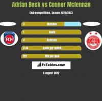 Adrian Beck vs Connor Mclennan h2h player stats