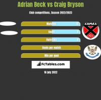 Adrian Beck vs Craig Bryson h2h player stats
