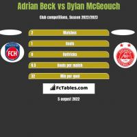 Adrian Beck vs Dylan McGeouch h2h player stats
