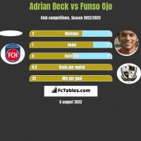 Adrian Beck vs Funso Ojo h2h player stats