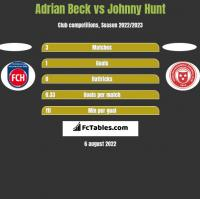 Adrian Beck vs Johnny Hunt h2h player stats