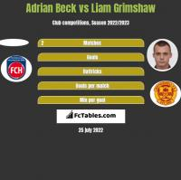 Adrian Beck vs Liam Grimshaw h2h player stats