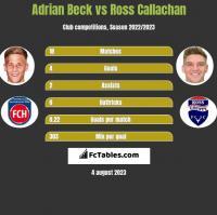 Adrian Beck vs Ross Callachan h2h player stats