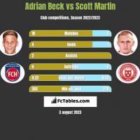 Adrian Beck vs Scott Martin h2h player stats