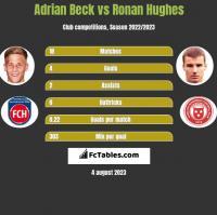 Adrian Beck vs Ronan Hughes h2h player stats
