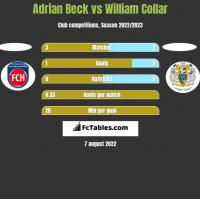 Adrian Beck vs William Collar h2h player stats
