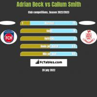 Adrian Beck vs Callum Smith h2h player stats