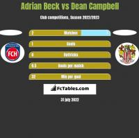 Adrian Beck vs Dean Campbell h2h player stats