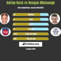 Adrian Beck vs Reegan Mimnaugh h2h player stats