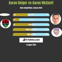 Aaron Bolger vs Aaron McEneff h2h player stats