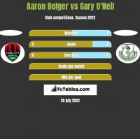 Aaron Bolger vs Gary O'Neil h2h player stats