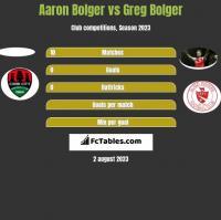 Aaron Bolger vs Greg Bolger h2h player stats