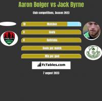 Aaron Bolger vs Jack Byrne h2h player stats