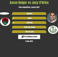 Aaron Bolger vs Joey O'Brien h2h player stats